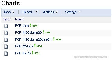 fusion chart for sharepoint 2010