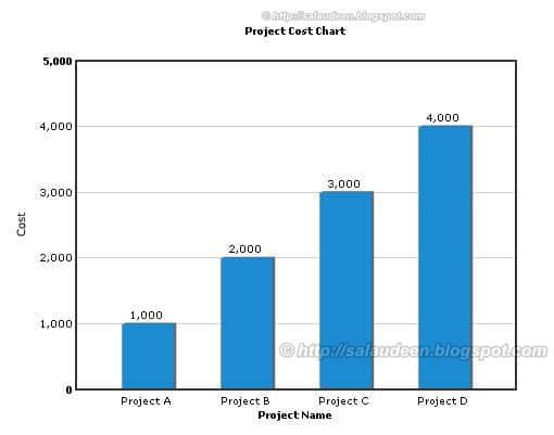 fusion chart sharepoint 2007