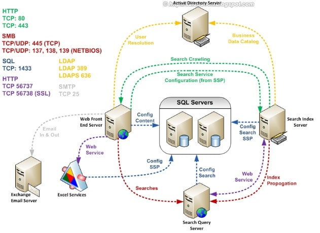 Ports used by Sharepoint