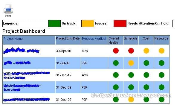 dashboard using data view web part