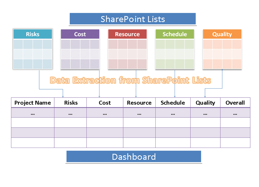 Dashboards in SharePoint with Dataview Web Parts