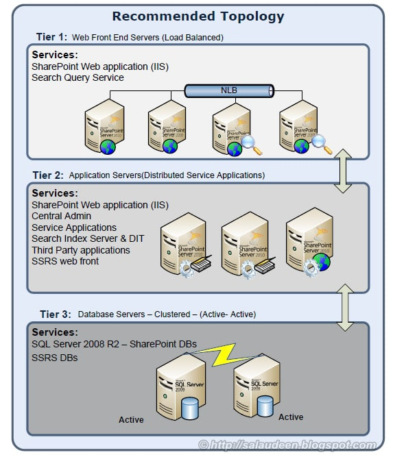 SharePoint Topology for 5000 users