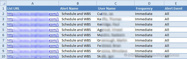sharepoint alerts report