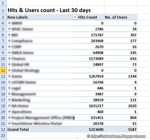 sharepoint site usage report total hits and users