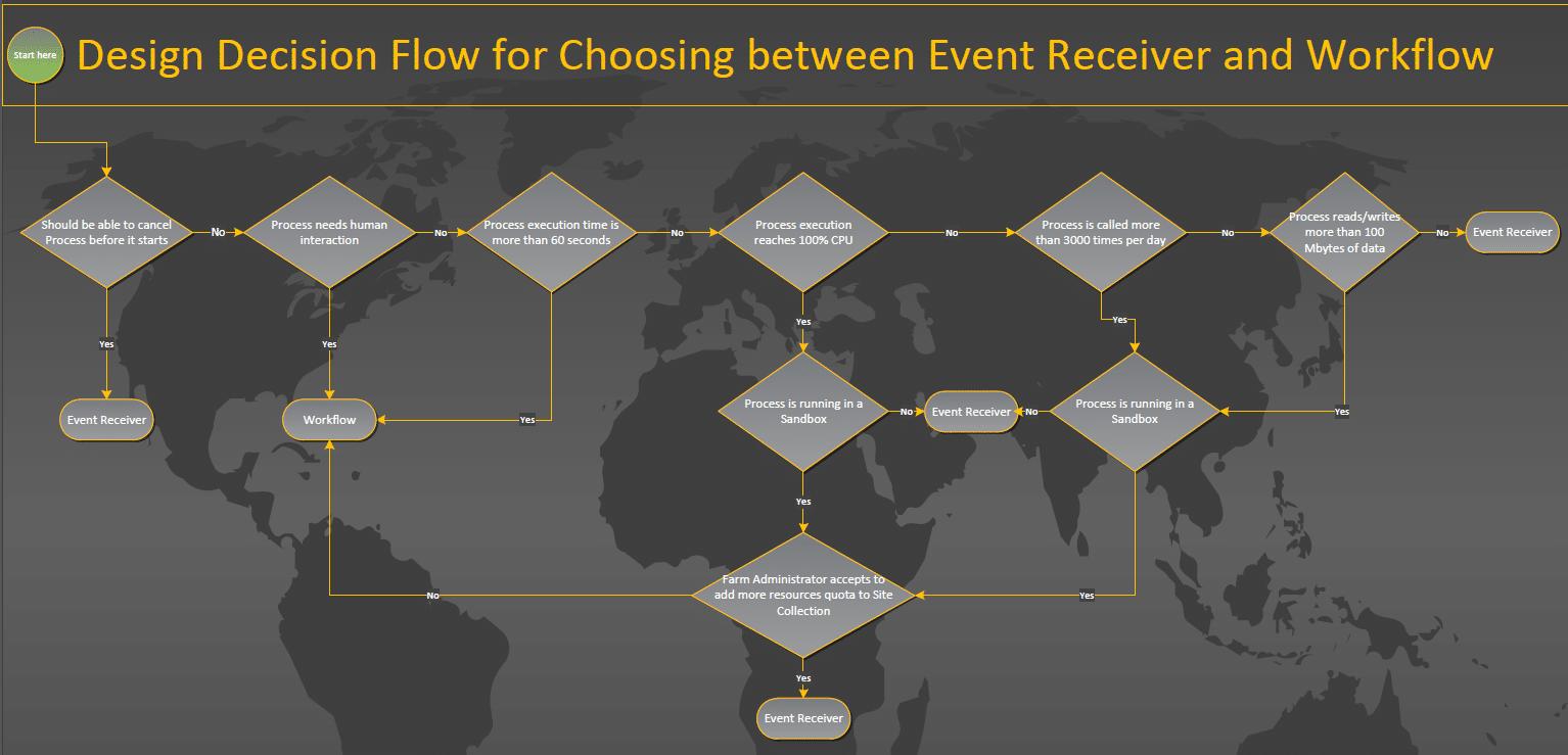 decide event receiver or workflow