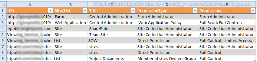 SharePoint Permission Report: Check Access Rights for a Specific User