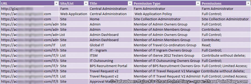 user permissions audit