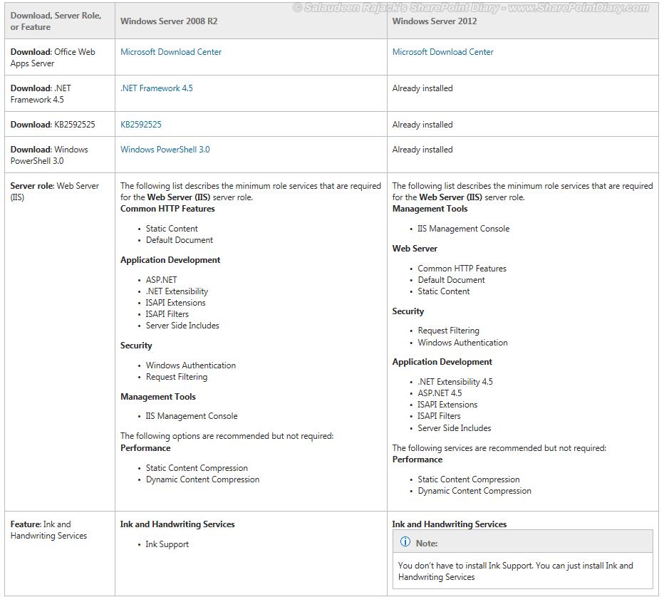 office web apps 2013 minimum requirements