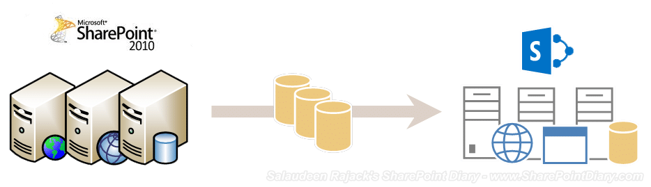 Migrate from SharePoint 2010 to SharePoint 2013