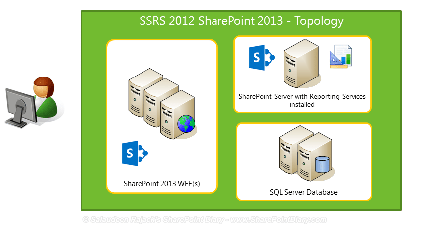 sql server 2012 integration with sharepoint 2013 topology