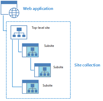 sharepoint site collection vs subsite