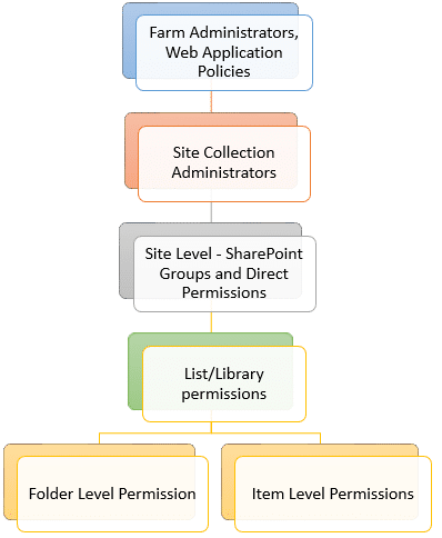 sharepoint permission hierarchy