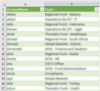 sync csv to sharepoint list using powershell