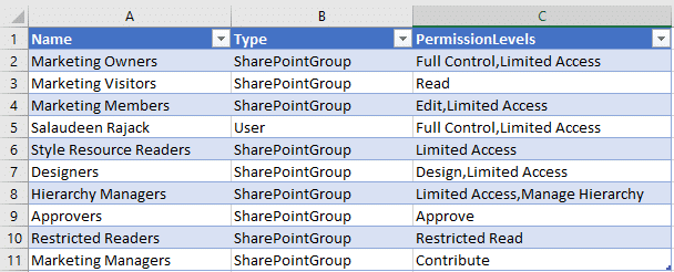 sharepoint online powershell list permissions