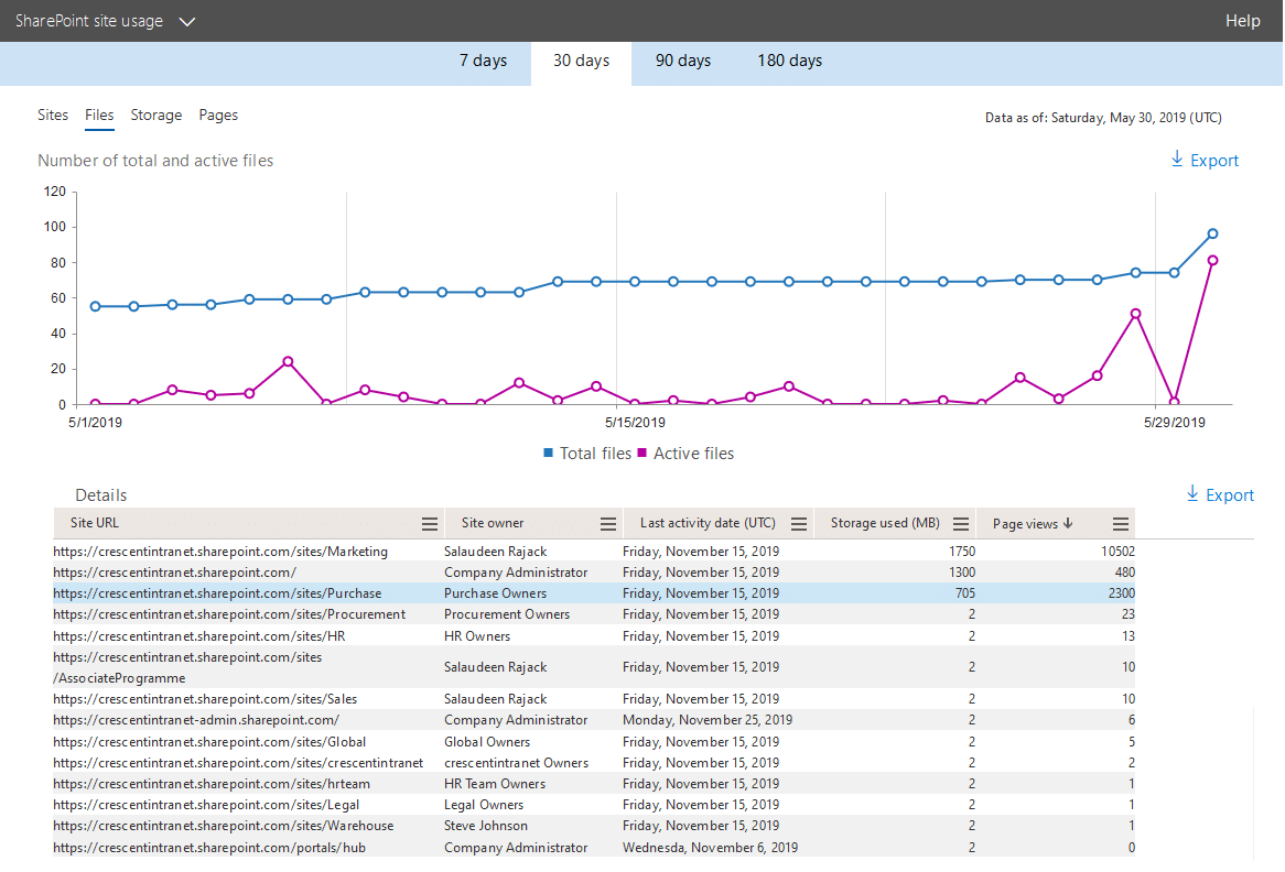 sharepoint online site usage report