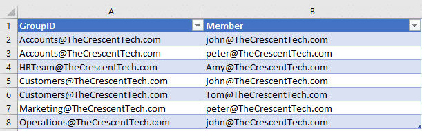 PowerShell to Add Users to Office 365 Group from CSV