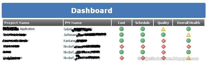 Dashboards using Dataview webpart