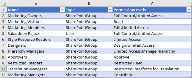 sharepoint online powershell get folder permissions